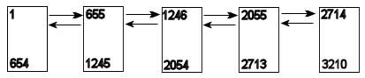 A hypothetical index on an integer column